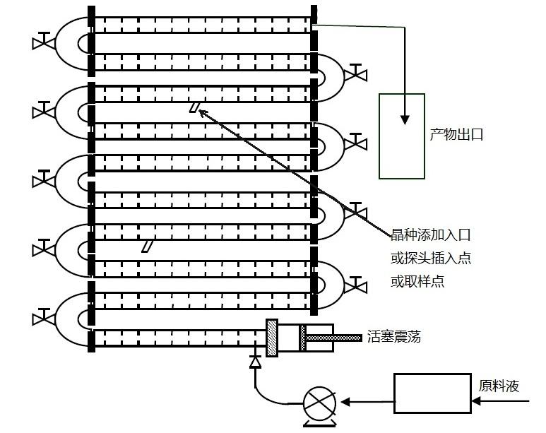 Nitech管式连续结晶反应器原理图
