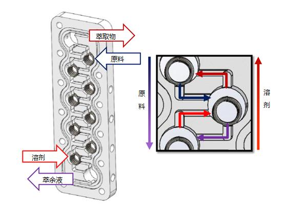 连续多级搅拌反应器萃取原理