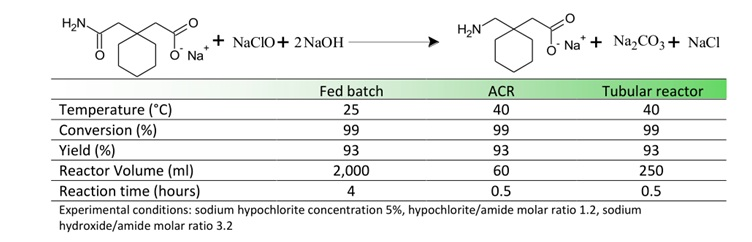 连续多级搅拌反应器用于霍夫曼降解
