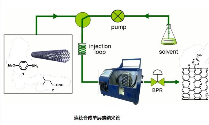 连续多级反应用于碳纳米管合成