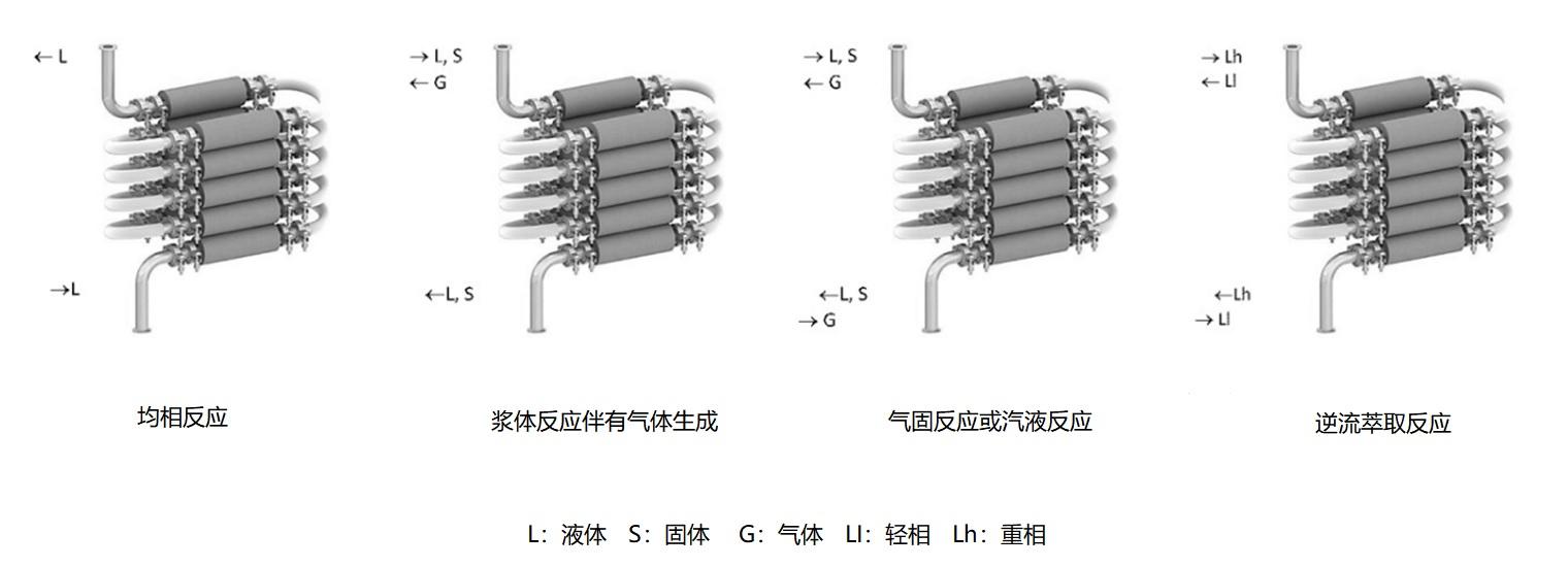 连续多级搅拌反应器用途